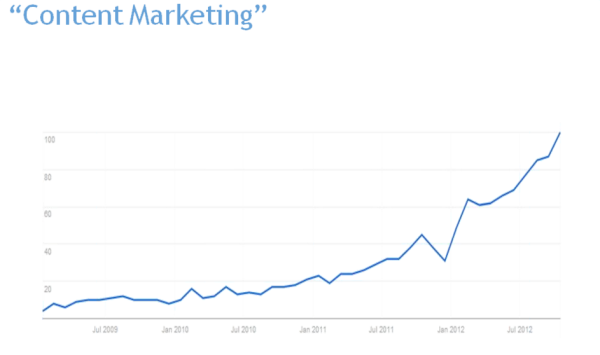 content marketing trends resized 600