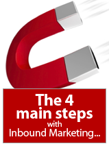 4 Steps To Inbound Marketing