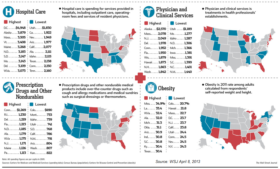 Health Care Costs by State