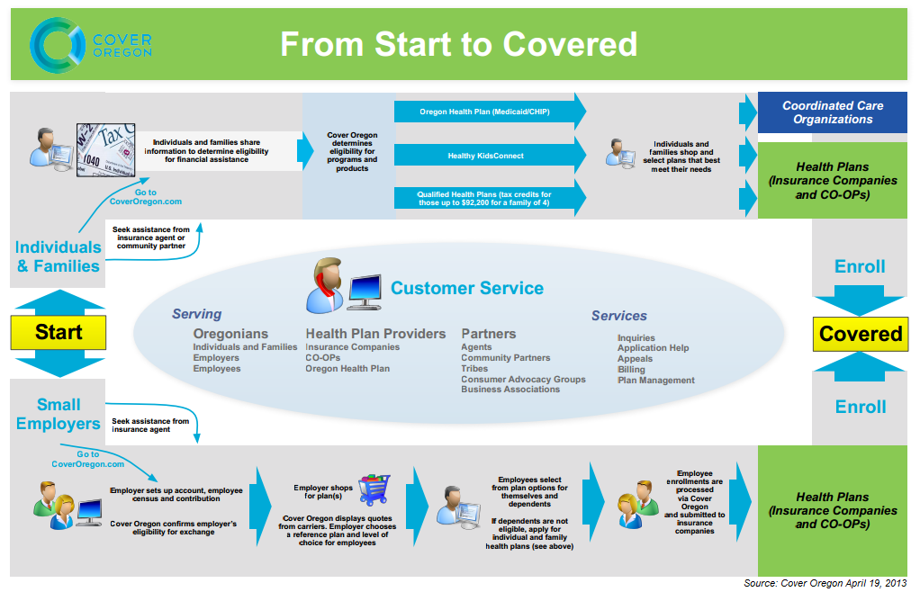 Health Care Process Diagram Health Get Free Image About