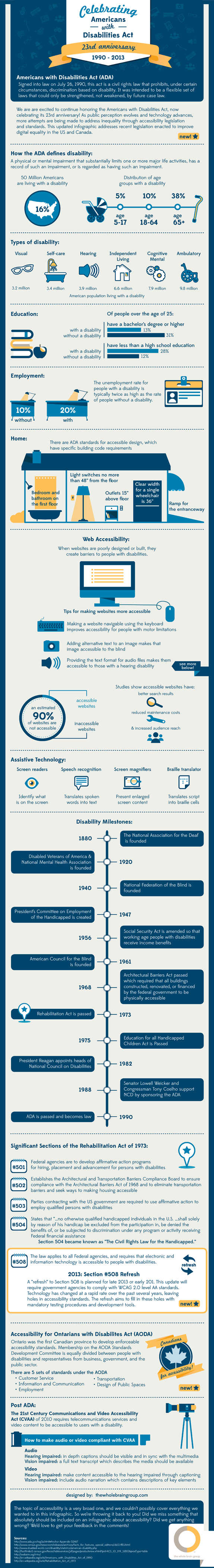 Celebrating Americans With Disabilities Act 23rd Anniversary Infographic