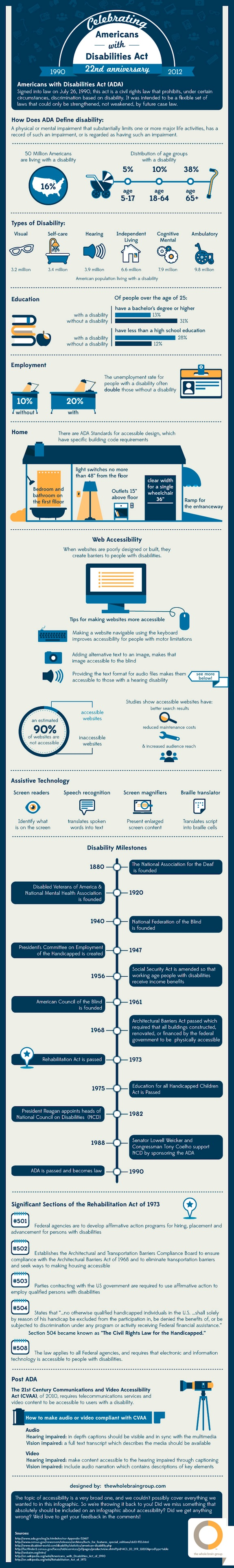 Celebrating ADA's 22nd Anniversary infographic