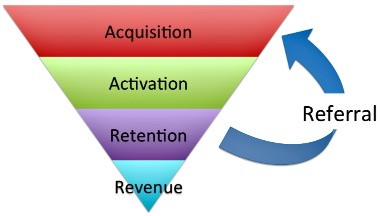 Growth Hacking Funnel