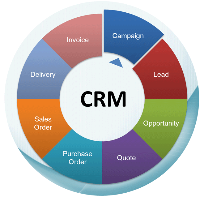 What Is A Pipeline Crm