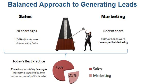 Sales Responsibility Marketing Leads