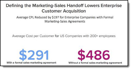 cpl sales marketing agreement