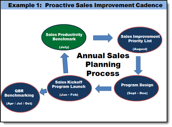 proactive sales improvement cadence