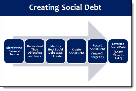 sales creating social debt