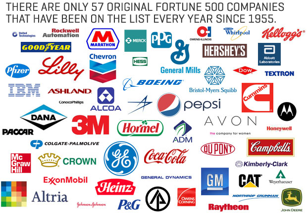 download fortune 500 list
