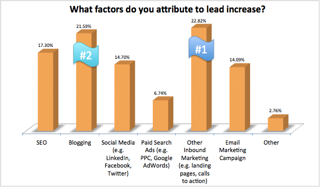 http://cdn1.hubspot.com/hub/249/what-factors-do-you-attribute-to-lead-increase.png