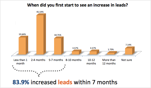 How Long Does Inbound Marketing Take?