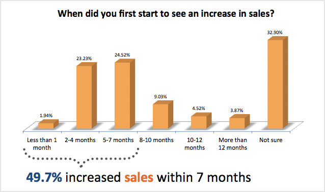 93 of companies using inbound marketing increase lead for Advertising sales companies