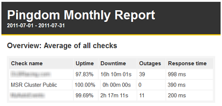 July 2011 website uptime comparison between MotorsportReg.com and two competitors