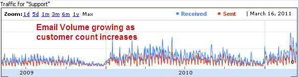Email volume over the past 3 years