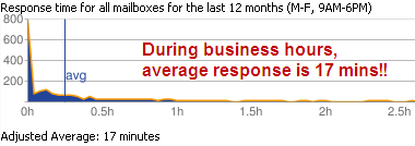 12 Month Adjusted Average Response