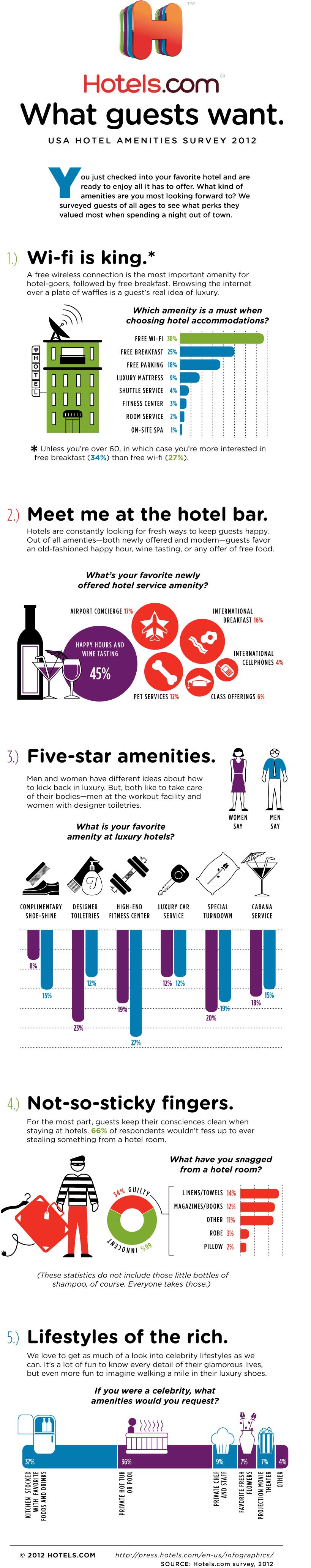 USA Hotel Amenities Survey - What Do Guests Want?