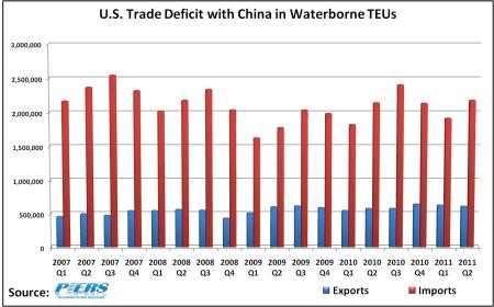 US-Trade-Deficit-With-China