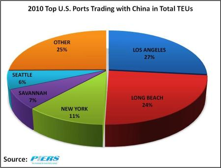 Top US Ports Trading with China