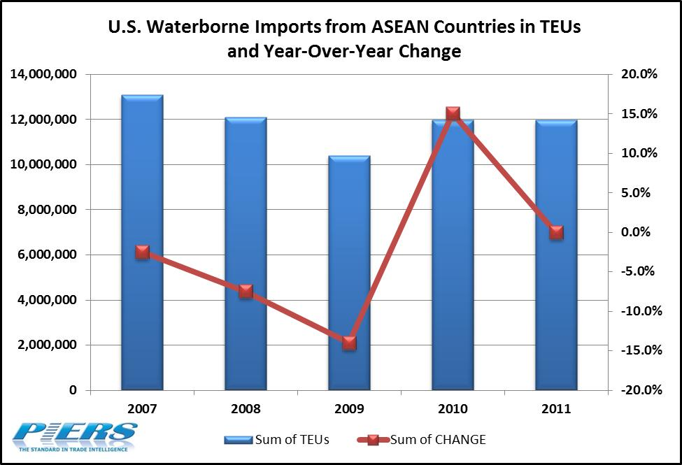 US Imports from ASEAN Countires