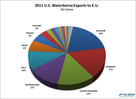 2011 US Waterborne Exports to E.U.
