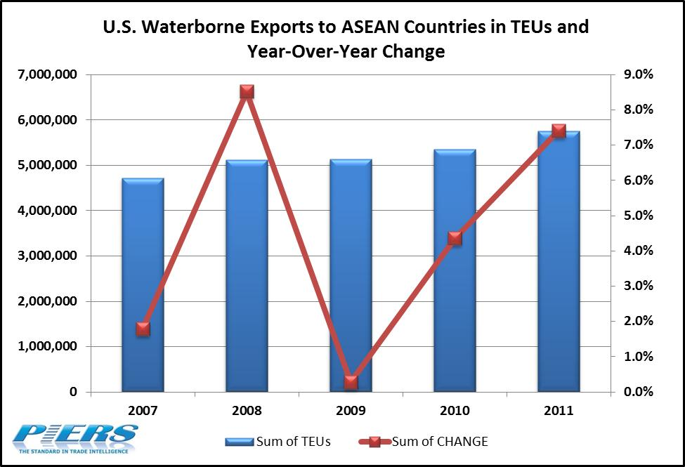US Exports to ASEAN Countires