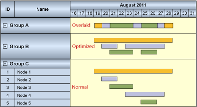 Gantt Chart - Optimized Group Arrangement
