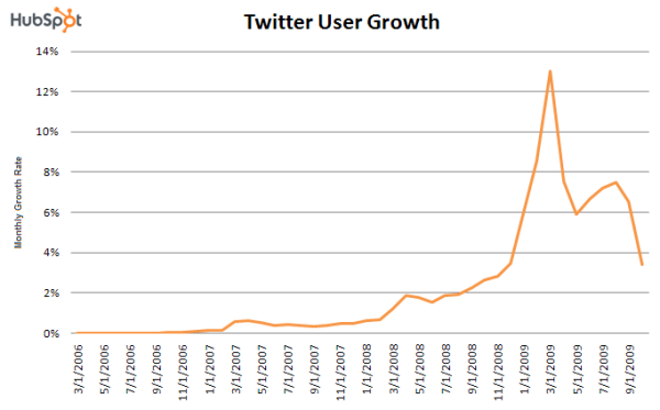 January 2010 State of the Twittersphere