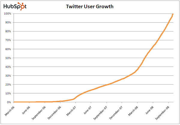 Q4 2008 State of the Twittersphere Report