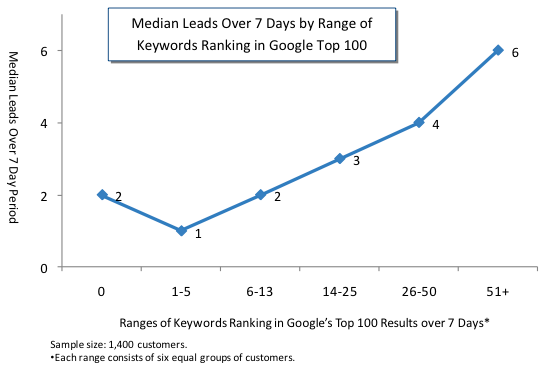 leads by number of ranking keywords