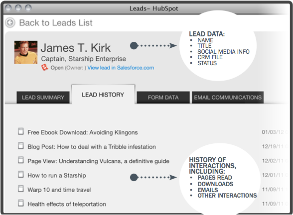 hubspot lead intelligence example