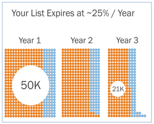 Your email list will shrink over time