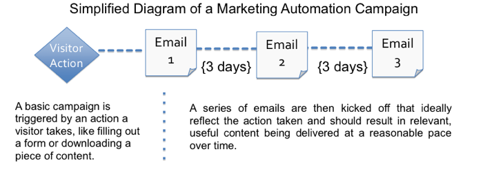 Diagram of Marketing Automation Flow