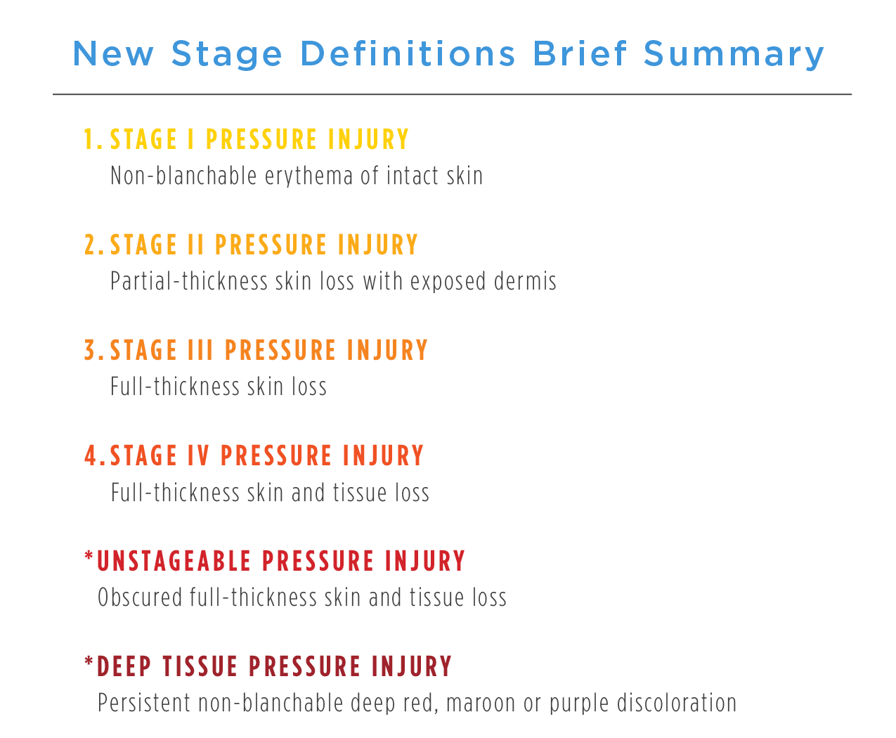 Pressure Injury Stage Definitions